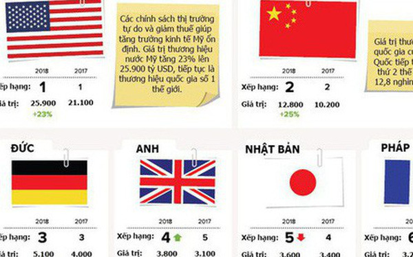 Thương hiệu quốc gia của Mỹ dẫn đầu thế giới, được định giá 25.900 tỷ USD