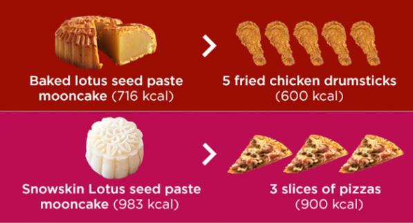 Ăn một chiếc bánh trung thu bằng xơi 5 cái đùi gà, 3 cách này sẽ giúp bạn đỡ bị tăng cân