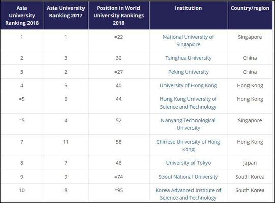 """Việt Nam """"thất bại nặng nề"""" trong bảng xếp hạng 350 trường đại học hàng đầu châu Á"""