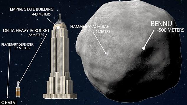 NASA đau đầu tính toán làm chệch quỹ đạo tiểu hành tinh đe dọa sự sống nhân loại vào năm 2135