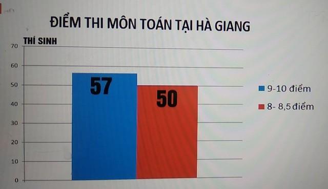 Sai phạm tại Hà Giang: Hơn 340 bài thi được nâng điểm, mức nâng cao nhất là 8,75 điểm