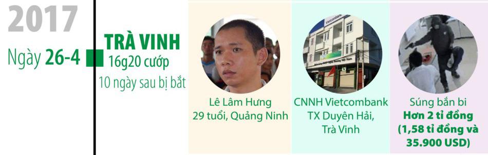 1 tháng sau, chi nhánh Vietcombank tại Trà Vinh lại bị cướp.