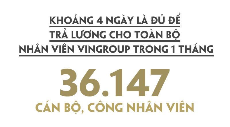 Quỹ lương mỗi tháng của Tập đoàn Vingroup cho các nhân sự vào khoảng 477 tỷ đồng, tương đương gần 21 triệu USD/tháng. Con số này ít hơn mức tăng tài sản của ông Vượng trong 4 ngày.