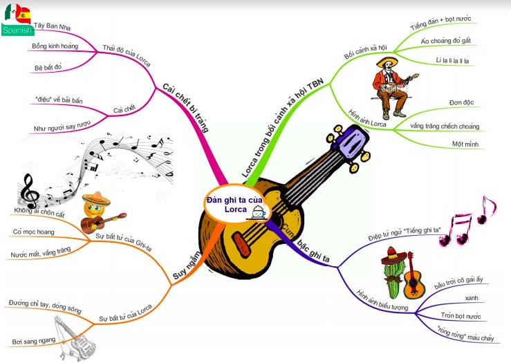 Trọn bộ sơ đồ tư duy Ngữ Văn giúp teen 2k nắm chắc các tác phẩm vặn học 12