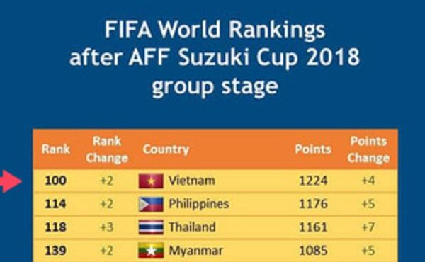 Thầy Park hoàn thành lời hứa đưa ĐT Việt Nam trở lại Top 100 thế giới trên BXH FIFA