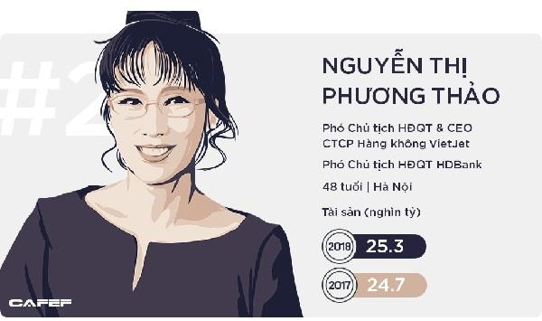 Nữ tỷ phú Nguyễn Thị Phương Thảo ở vị trí thứ 2, tiếp tục là người phụ nữ giàu nhất trên TTCK Việt Nam với khối tài sản 26.200 tỷ đồng. Bên cạnh Vietjet, đầu năm 2018, nữ tỷ phú này đã đưa thêm một doanh nghiệp lên sàn là HDBank.