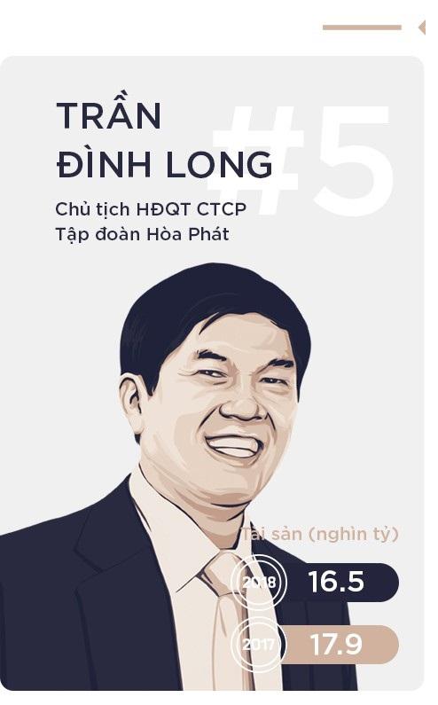 Chủ tịch Hòa Phát Trần Đình Long xuống vị trí thứ 5 với khối tài sản giảm 10% xuống 16.500 tỷ đồng. Đầu năm nay, ông Long đã lọt vào danh sách tỷ phú đô la của Forbes với tài sản 1,3 tỷ USD nhưng gần đây ông không còn trong danh sách này.