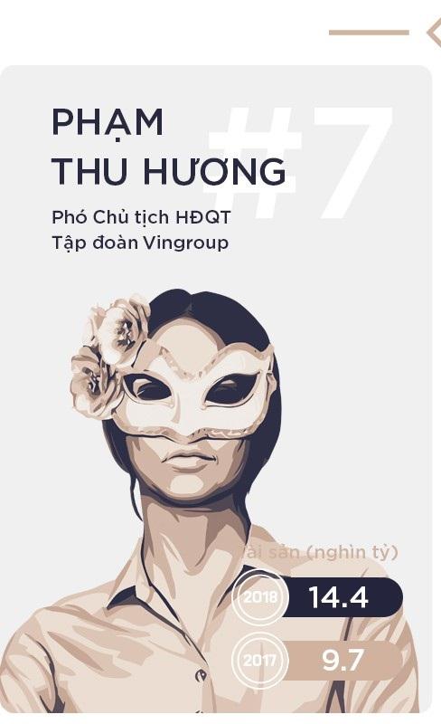 Trong Top 10 còn có 2 phụ nữ khác là 2 nữ Phó Chủ tịch của Vingroup là bà Phạm Thu Hương (thứ 7) - vợ ông Phạm Nhật Vượng và bà Phạm Thúy Hằng (thứ 9) tiếp tục đứng trong Top 10 với lượng cổ phiếu trị giá lần lượt là 14.400 tỷ và 9.600 tỷ đồng.
