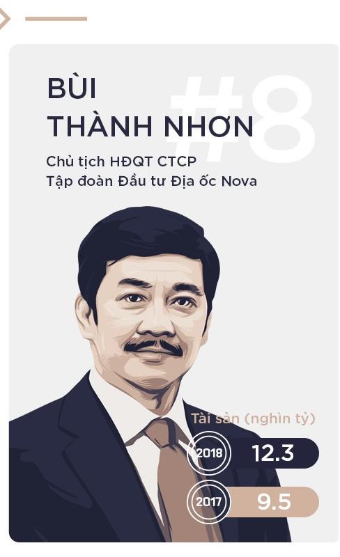 """Chủ tịch Novaland Group Bùi Thành Nhơn (thứ 8) có tài sản tăng 29% lên 12.300 tỷ đồng. Năm 2017, ông Nhơn là người """"buồn"""" nhất trong Top 10 khi cổ phiếu NVL chỉ tăng 5% và hầu hết các cổ phiếu lớn đều tăng gấp rưỡi đến gấp đôi."""