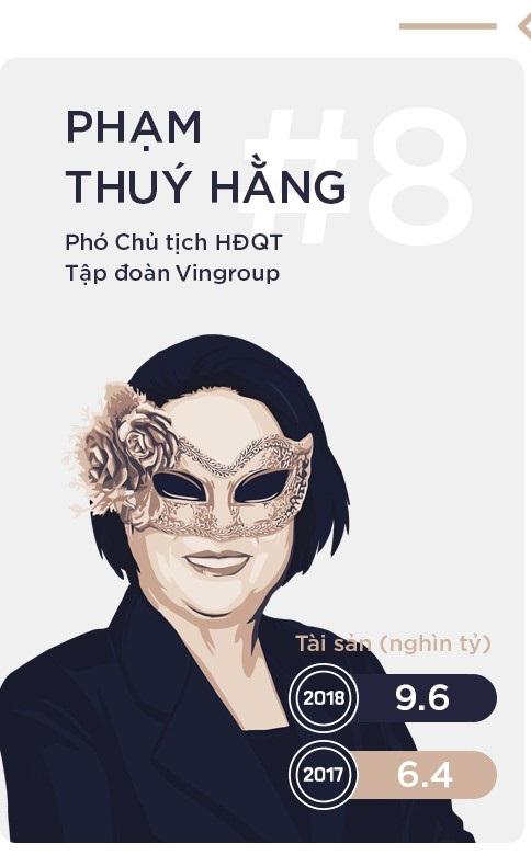 Khối tài sản của bà Hằng bao gồm 27,4% cổ phần Vingroup sở hữu trực tiếp và lượng sở hữu gián tiếp qua Công ty CP Tập đoàn Đầu tư Việt Nam - công ty do bà nắm quyền kiểm soát và sở hữu 92,88% cổ phần.
