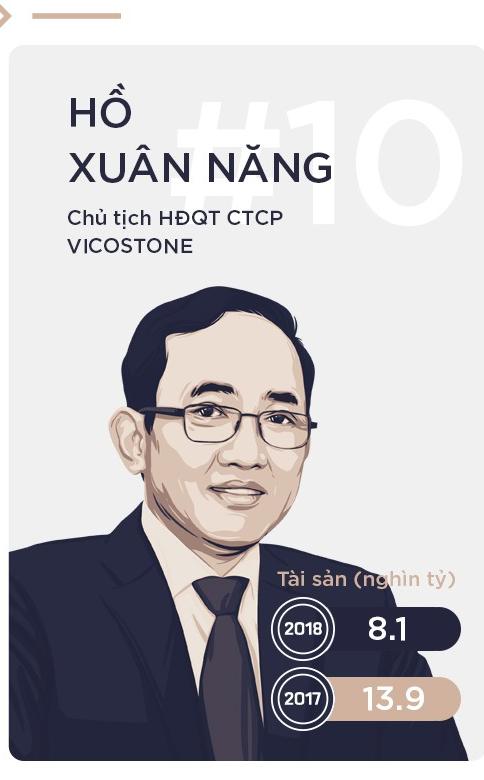 Một cái tên khác trong Top 10 là chủ tịch Viconstone Hồ Xuân Năng (thứ 10). Ông cũng chứng kiến tài sản giảm 42% xuống còn 8.100 tỷ đồng. (Nguồn: Cafebiz.vn)