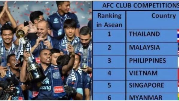 Bảng xếp hạng CLB của các quốc gia châu Á: Việt Nam chỉ đứng thứ 4 Đông Nam Á