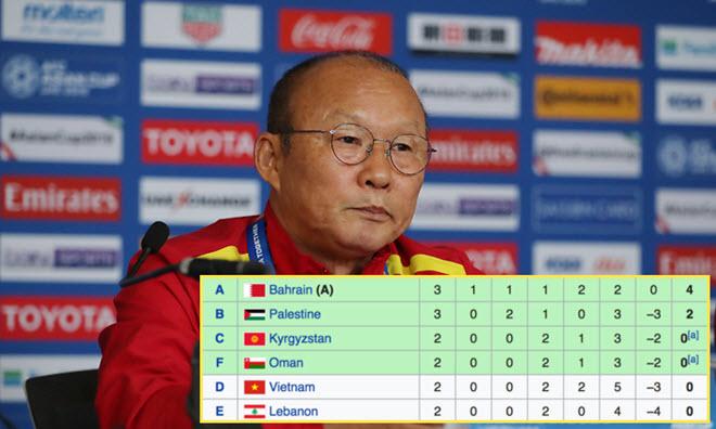 Trước trận quyết đấu với Yemen, ĐT Việt Nam nhận tin mừng từ bảng B Asian Cup 2019
