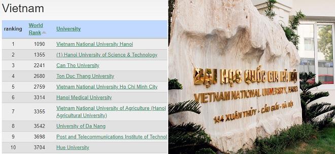 ĐH Quốc gia Hà Nội tăng 216 bậc trên BXH các trường đại học trên thế giới, giữ vững vị trí số 1 Việt Nam