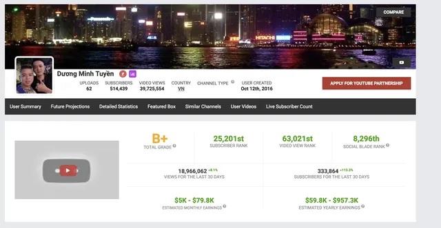 """Kênh YouTube Dương Minh Tuyền """"theo chân"""" Khá Bảnh, bị Google chấm dứt tài khoản"""