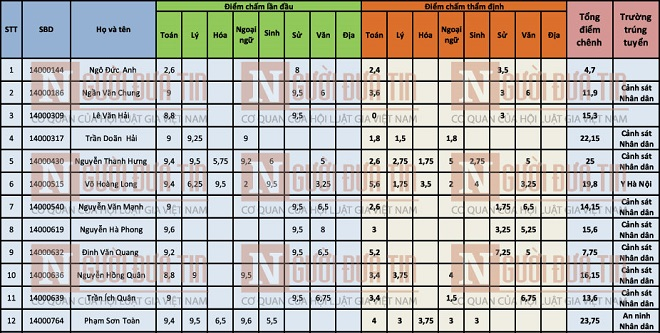 Danh tính thí sinh gian lận điểm thi: Họ và tên toàn bộ 44 thí sinh được nâng điểm thi ở Sơn La