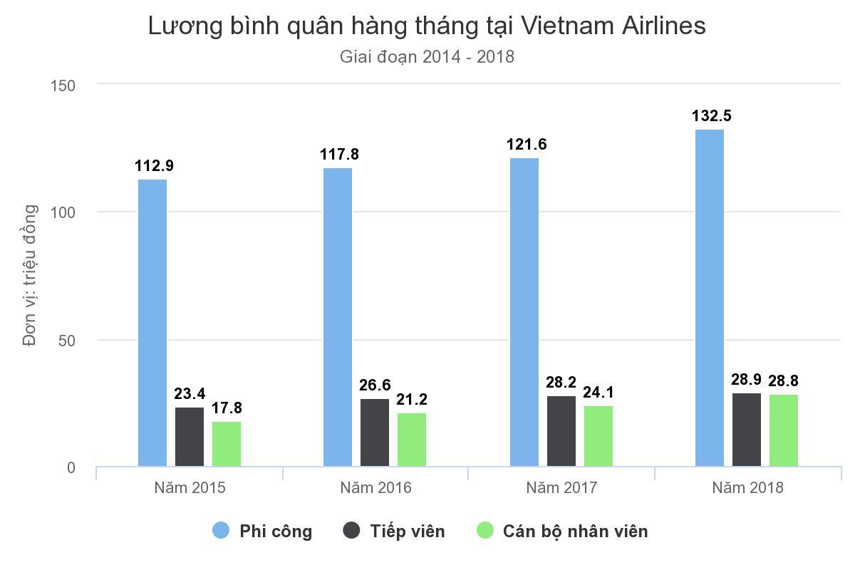Ảnh 2: Lương phi công Vietnam Airlines