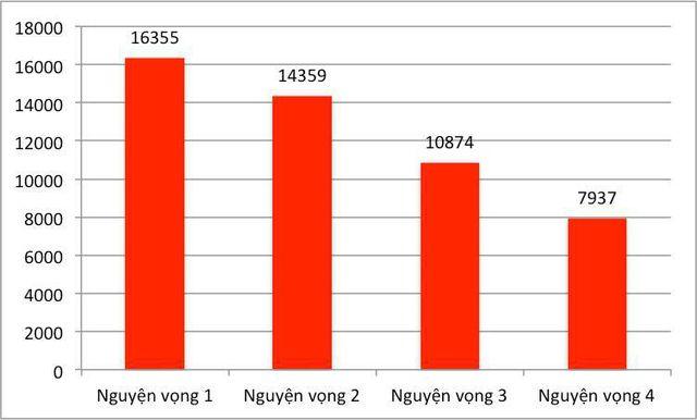 Ảnh 1: ĐH Bách khoa Hà Nội có gần 33.000 thí sinh đăng ký xét tuyển - We25.vn