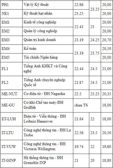 Ảnh 5: ĐH Bách khoa Hà Nội có gần 33.000 thí sinh đăng ký xét tuyển - We25.vn