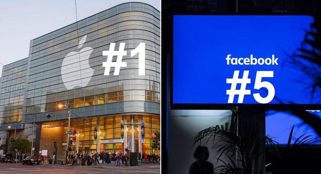 Top 10 thương hiệu giá trị nhất thế giới năm 2019: Apple đứng số 1, Facebook xếp thứ 5