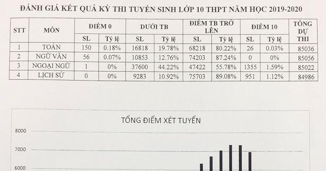 Công bố điểm thi vào lớp 10 tại Hà Nội: Toán và Văn nhiều điểm 0, Ngoại ngữ và Lịch sử nhiều điểm 10