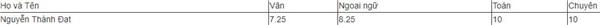 Ảnh 5: Tuyển sinh vào lớp 10 tại TP HCM - We25.vn
