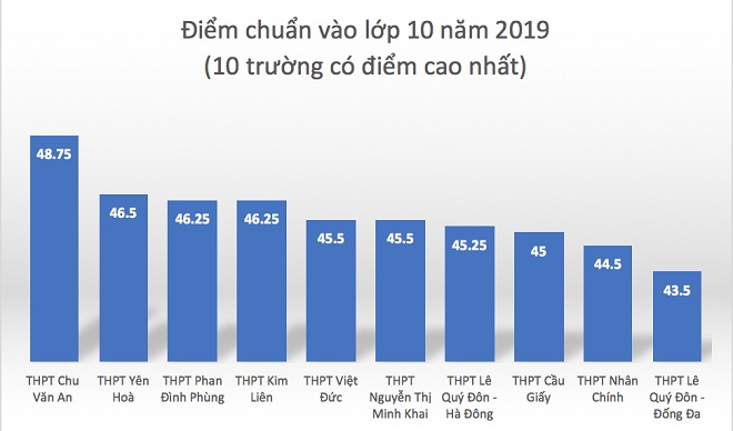 Điểm chuẩn vào lớp 10 công lập tại Hà Nội giảm mạnh, chỉ một trường tăng điểm chuẩn