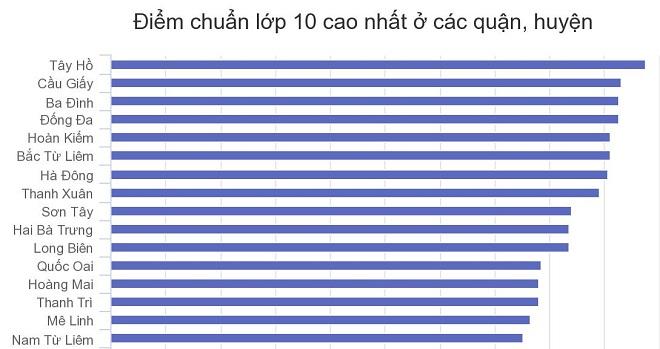Tuyển sinh lớp 10 tại Hà Nội: Có nơi 8 điểm mỗi môn vẫn trượt, nơi thì 3 điểm một môn vẫn đỗ