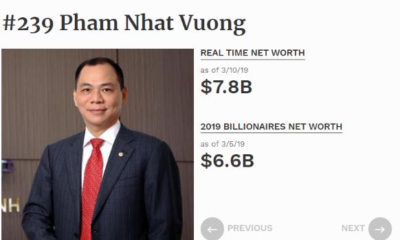Tài sản tăng nửa tỷ USD trong 3 ngày, tỷ phú Phạm Nhật Vượng sắp lọt top 200 người giàu nhất Thế giới