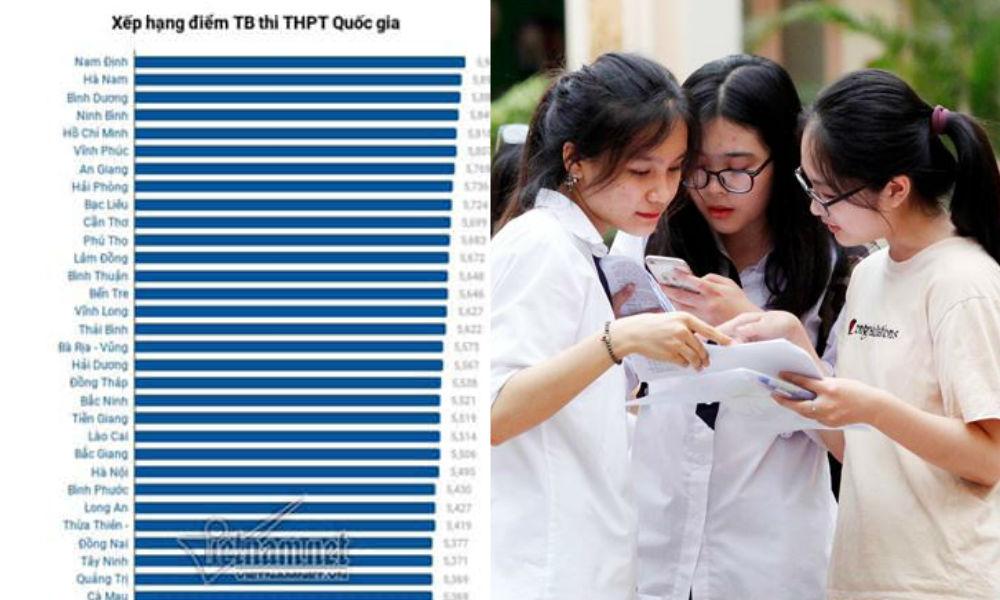"""Nam Định """"thắng"""" lớn, dẫn đầu điểm trung bình THPT Quốc gia 2019 ở nhiều môn, TP HCM xếp thứ 5 và Hà Nội là 24"""