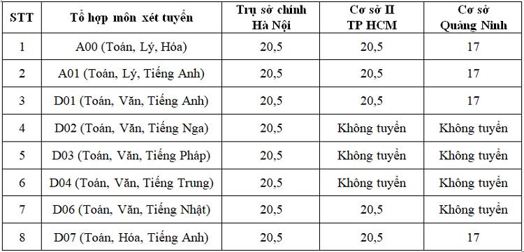 Ảnh 2: Điểm sàn xét tuyển cả 3 cơ sở của Đại học Ngoại thương - We25.vn