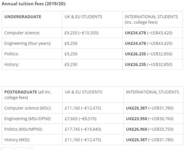 Ảnh 4: Học phí của Top 10 trường đại học tốt nhất thế giới - We25.vn