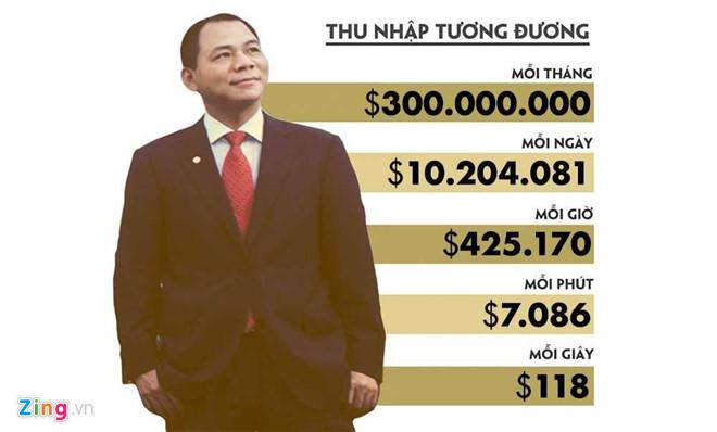 Giàu như bác Vượng: Tài sản lên 8,1 tỷ USD, mỗi ngày tiêu hết 1 tỷ VNĐ thì phải mất 513 năm nữa mới tiêu xong