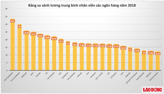 Ảnh 3: Mức lương cao nhất Việt Nam - We25.vn