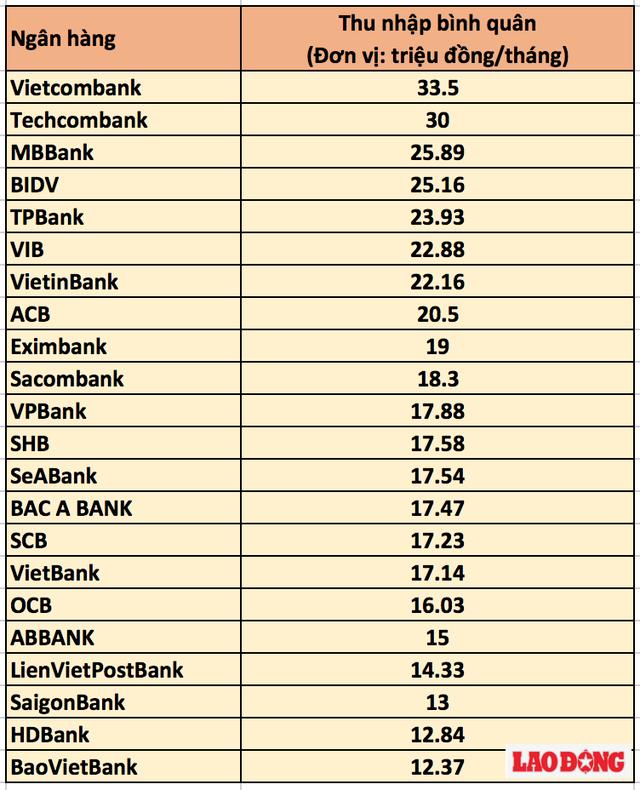 Ảnh 4: Mức lương cao nhất Việt Nam - We25.vn