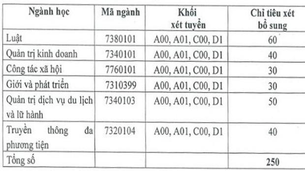 Ảnh 3: Tuyển nguyện vọng bổ sung - We25.vn