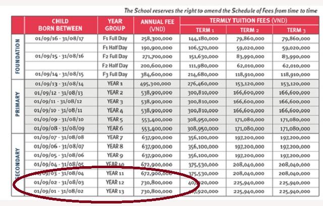 """Mức học phí """"toát mồ hôi"""" của những trường quốc tế """"chuẩn Auth"""" tại Hà Nội: Cao nhất hơn 700 triệu đồng/năm"""