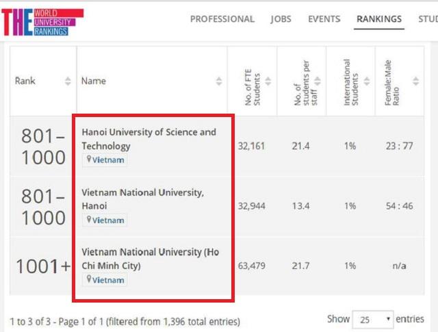 2 trường đại học hàng đầu Việt Nam lọt Top 1.000 đại học hàng đầu thế giới trong BXH THE