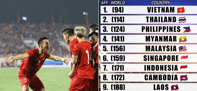 Sau chiến thắng trước UAE, Việt Nam bỏ xa Thái Lan và cả Đông Nam Á trên BXH FIFA