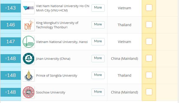 ĐHQG TP HCM vào Top 150 trường đại học hàng đầu châu Á, 3 năm thăng tới 58 bậc