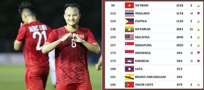 BXH FIFA tháng 11/2019: Việt Nam bỏ xa Thái Lan 19 bậc, xếp hạng 14 châu Á