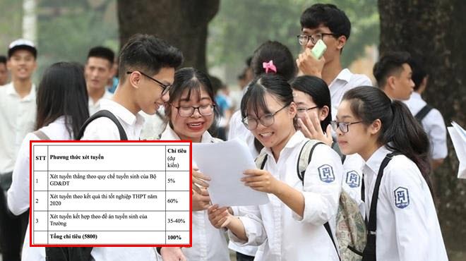 ĐH Kinh tế Quốc dân xét tuyển 60% chỉ tiêu tuyển sinh dựa vào kết quả thi Tốt nghiệp THPT 2020