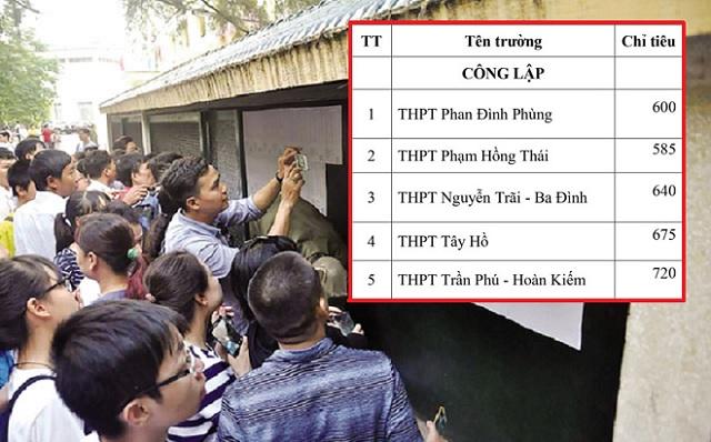 Chi tiết chỉ tiêu tuyển sinh vào lớp 10 của các trường THPT tại Hà Nội năm 2020