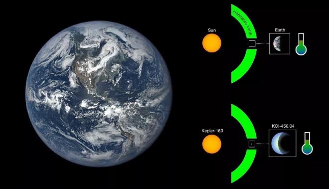 """Phát hiện mới nhất về một hành tinh có """"ánh sáng ban ngày"""" tương tự Trái Đất, thuận lợi cho sự sống"""