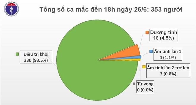 Phát hiện một ca Covid-19 là người nhập cảnh, Việt Nam có 353 ca
