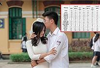 Yêu nhau cuối cấp vẫn cùng đạt điểm tổng kết trên 9 phẩy: