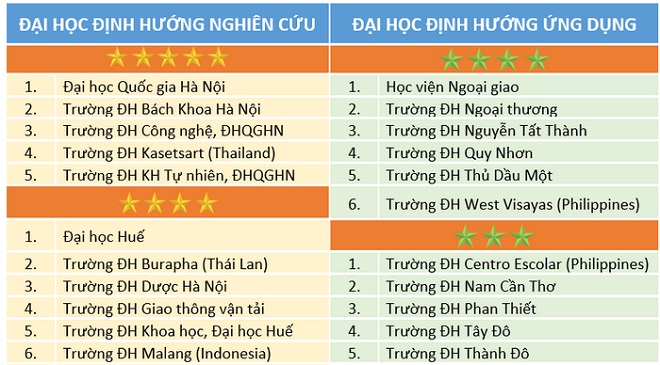 Bảng xếp hạng đại học của Việt Nam - UPM: Những trường đại học đầu tiên đạt tiêu chuẩn 5 sao có uy tín quốc tế